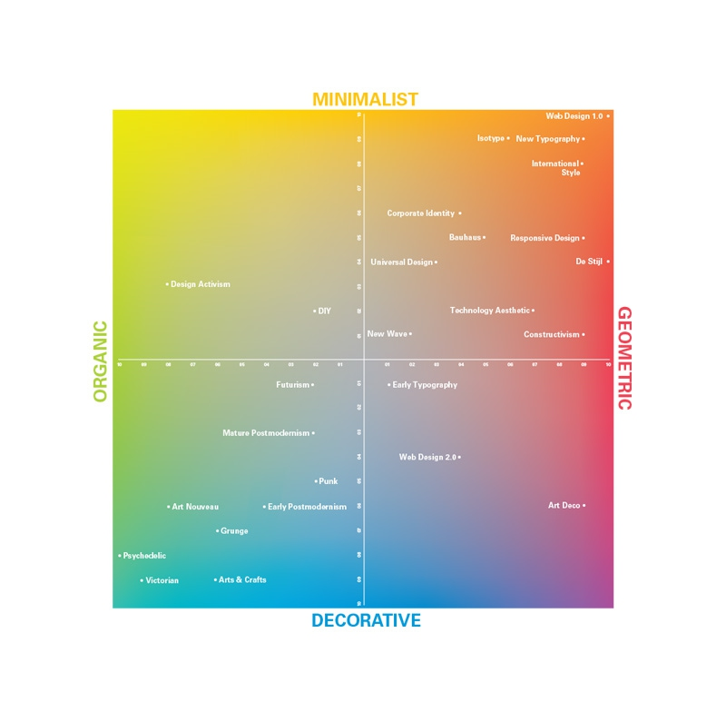 Western Graphic Design History Style Matrix
